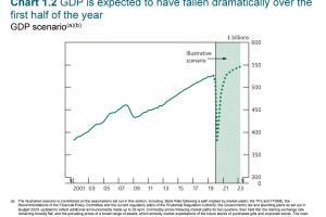 BoE economic forecast