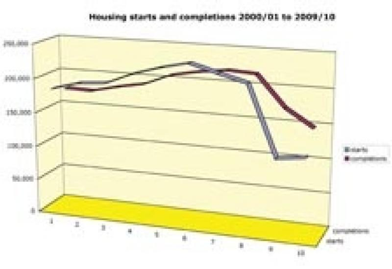 Graph showing how housing starts and completions have fallen. But there have been signs of recovery this year.