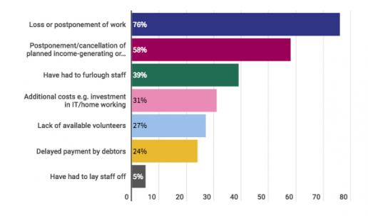 Historic England survey results