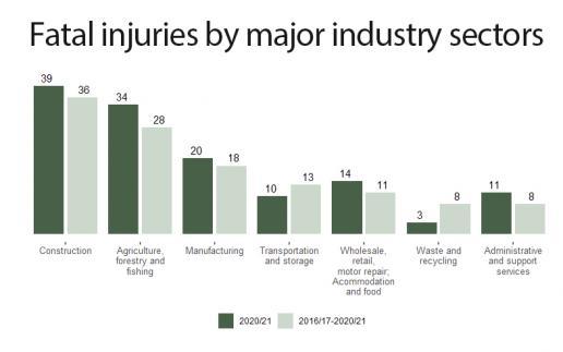 worker deaths 2021
